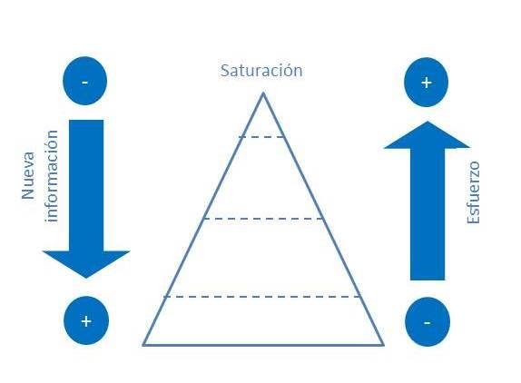 Saturacion informacion 1