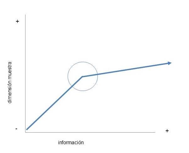 Saturacion informacion 2